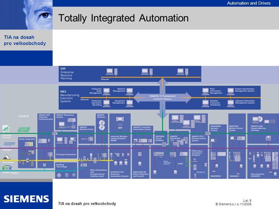 Automation and Drives TIA na dosah pro velkoobchody List 6 © Siemens s.r.o.