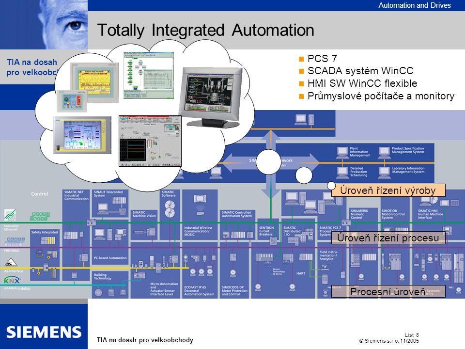 Automation and Drives TIA na dosah pro velkoobchody List 8 © Siemens s.r.o. 11/2005  Contents Totally Integrated Automation Procesní úroveň Úroveň ří