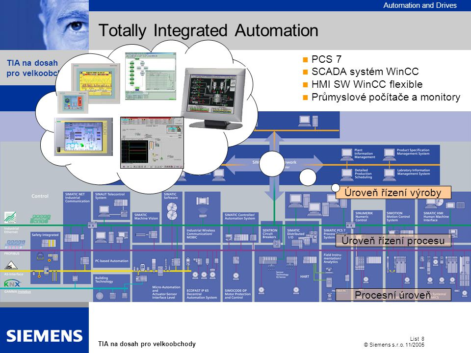 Automation and Drives TIA na dosah pro velkoobchody List 8 © Siemens s.r.o.