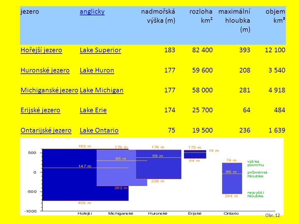 jezeroanglickynadmořská výška (m) rozloha km² maximální hloubka (m) objem km³ Hořejší jezeroLake Superior18382 40039312 100 Huronské jezeroLake Huron1