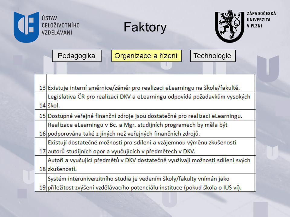 Faktory PedagogikaOrganizace a řízeníTechnologie