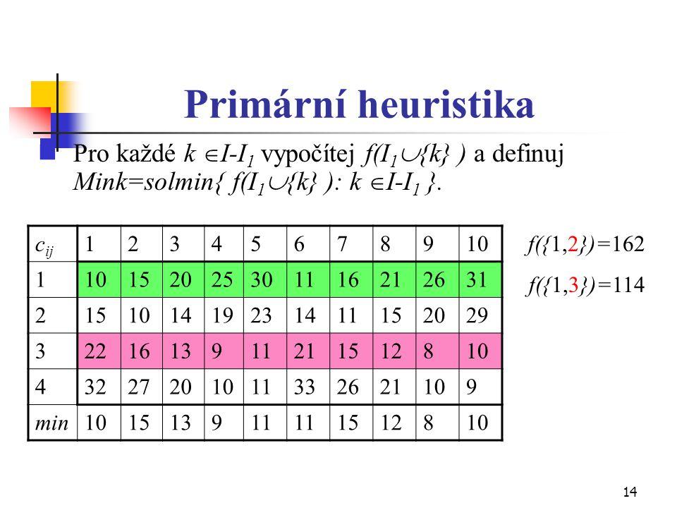14 Primární heuristika Pro každé k  I-I 1 vypočítej f(I 1  {k} ) a definuj Mink=solmin{ f(I 1  {k} ): k  I-I 1 }. c ij 12345678910 1 1520253011162