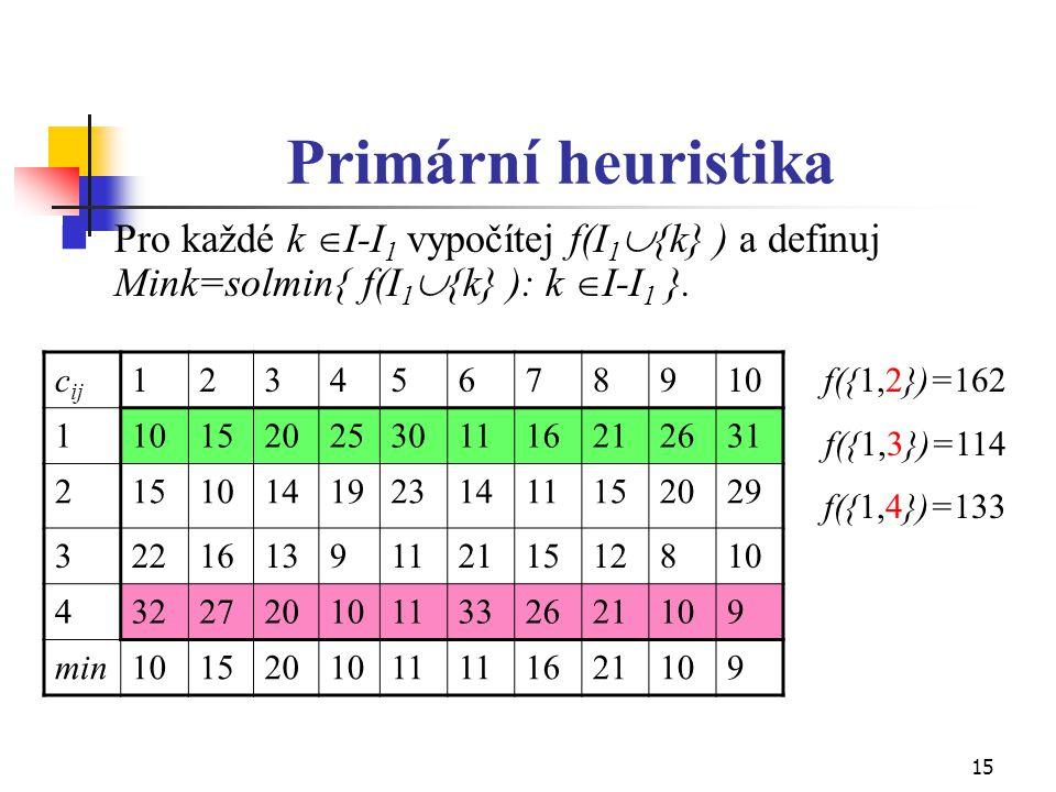 15 Primární heuristika Pro každé k  I-I 1 vypočítej f(I 1  {k} ) a definuj Mink=solmin{ f(I 1  {k} ): k  I-I 1 }. c ij 12345678910 1 1520253011162