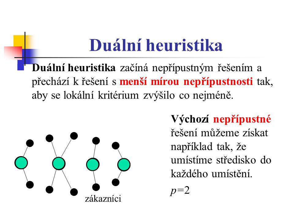 Duální heuristika Duální heuristika začíná nepřípustným řešením a přechází k řešení s menší mírou nepřípustnosti tak, aby se lokální kritérium zvýšilo