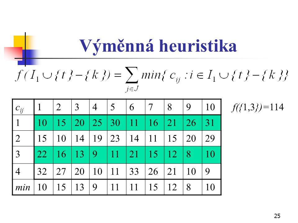 25 Výměnná heuristika c ij 12345678910 1 152025301116212631 215101419231411152029 3221613911211512810 43227201011332621109 min101513911 1512810 f({1,3