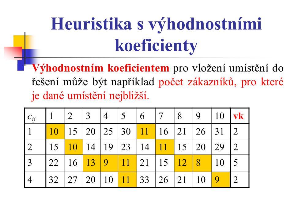 Heuristika s výhodnostními koeficienty Výhodnostním koeficientem pro vložení umístění do řešení může být například počet zákazníků, pro které je dané umístění nejbližší.