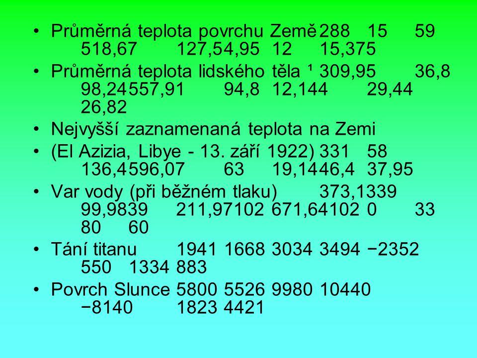Průměrná teplota povrchu Země2881559 518,67127,54,951215,375 Průměrná teplota lidského těla ¹309,9536,8 98,24557,9194,812,14429,44 26,82 Nejvyšší zazn