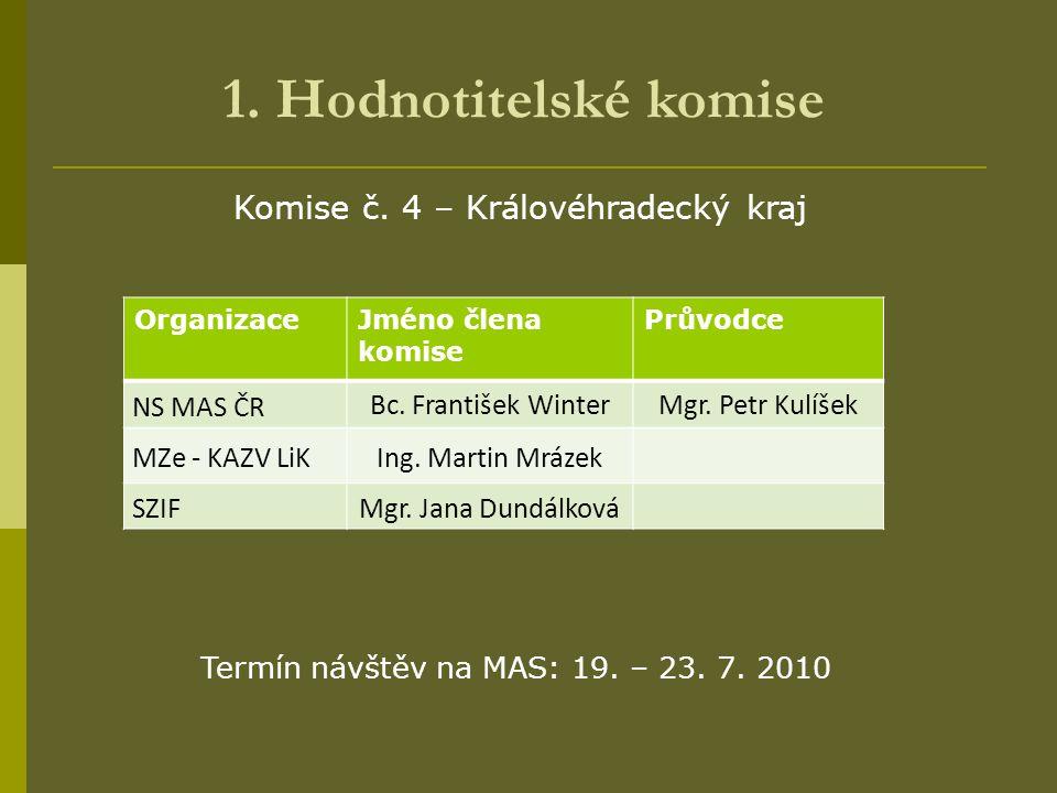 1. Hodnotitelské komise OrganizaceJméno člena komise Průvodce NS MAS ČR Bc. František WinterMgr. Petr Kulíšek MZe - KAZV LiKIng. Martin Mrázek SZIFMgr