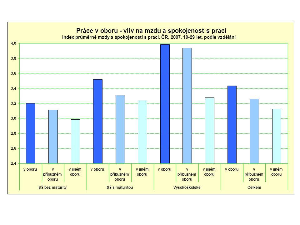 Práce v oboru - vliv na mzdu a spokojenost s prací Index průměrné mzdy a spokojenosti s prací, ČR, 2007, 19-29 let, podle vzdělání 2,4 2,6 2,8 3,0 3,2 3,4 3,6 3,8 4,0 v oboruv příbuzném oboru v jiném oboru v oboruv příbuzném oboru v jiném oboru v oboruv příbuzném oboru v jiném oboru v oboruv příbuzném oboru v jiném oboru SŠ bez maturitySŠ s maturitouVysokoškolskéCelkem