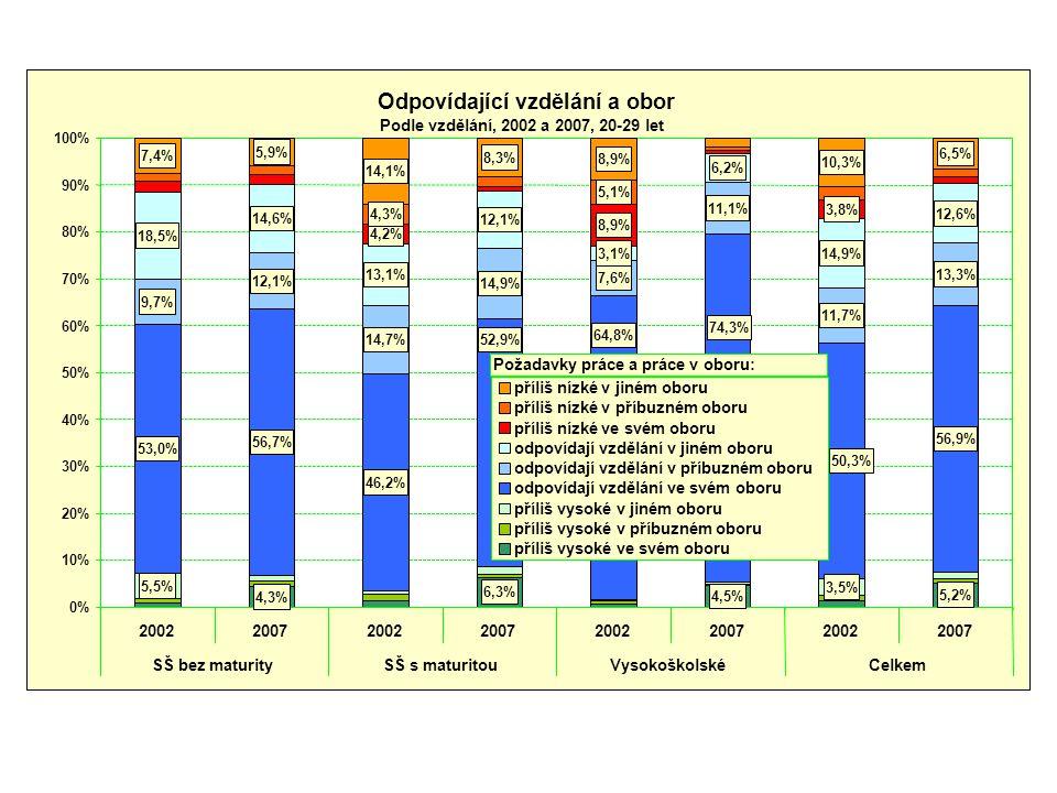 Odpovídající vzdělání a obor Podle vzdělání, 2002 a 2007, 20-29 let 4,3% 6,3% 4,5% 5,2% 5,5% 3,5% 53,0% 56,7% 46,2% 56,9% 9,7% 12,1% 14,7% 14,9% 7,6% 11,1% 11,7% 13,3% 18,5% 14,6% 13,1% 12,1% 3,1% 6,2% 14,9% 12,6% 4,2% 8,9% 3,8% 4,3% 5,1% 7,4% 5,9% 14,1% 8,3% 8,9% 10,3% 6,5% 52,9% 64,8% 74,3% 50,3% 0% 10% 20% 30% 40% 50% 60% 70% 80% 90% 100% 20022007200220072002200720022007 SŠ bez maturitySŠ s maturitouVysokoškolskéCelkem příliš nízké v jiném oboru příliš nízké v příbuzném oboru příliš nízké ve svém oboru odpovídají vzdělání v jiném oboru odpovídají vzdělání v příbuzném oboru odpovídají vzdělání ve svém oboru příliš vysoké v jiném oboru příliš vysoké v příbuzném oboru příliš vysoké ve svém oboru Požadavky práce a práce v oboru: