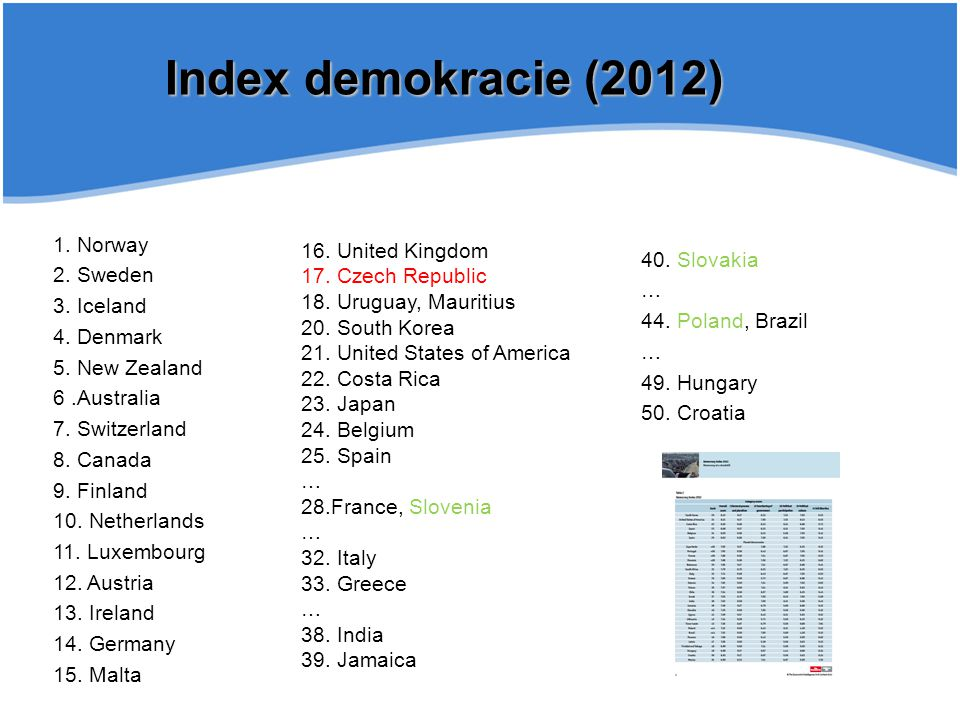 40. Slovakia … 44. Poland, Brazil … 49. Hungary 50. Croatia Index demokracie (2012) 1. Norway 2. Sweden 3. Iceland 4. Denmark 5. New Zealand 6.Austral