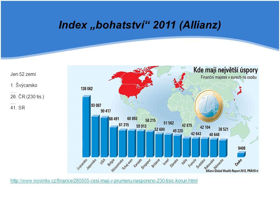 Jen 52 zemí 1. Švýcarsko …. 26. ČR (230 tis.) …. 41. SR http://www.novinky.cz/finance/280505-cesi-maji-v-prumeru-nasporeno-230-tisic-korun.html Index