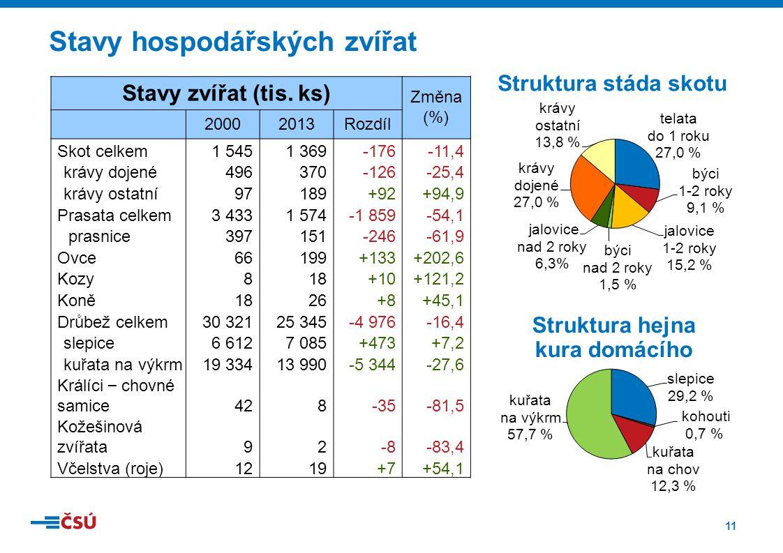 11 Stavy hospodářských zvířat Struktura stáda skotu Struktura hejna kura domácího Stavy zvířat (tis. ks) Změna (%) 20002013Rozdíl Skot celkem1 5451 36