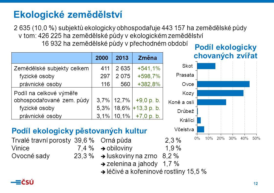 12 Ekologické zemědělství 20002013Změna Zemědělské subjekty celkem4112 635+541,1% fyzické osoby2972 075+598,7% právnické osoby116560+382,8% Podíl na celkové výměře obhospodařované zem.