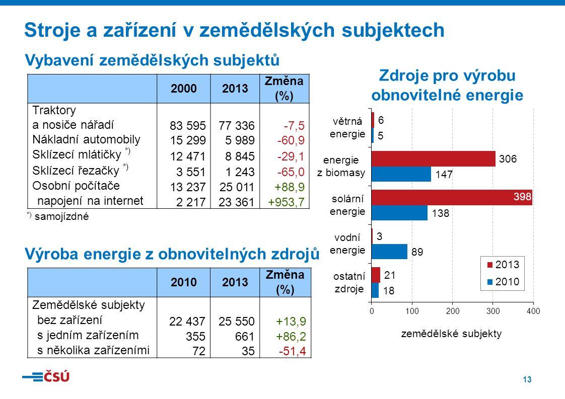 13 Stroje a zařízení v zemědělských subjektech Výroba energie z obnovitelných zdrojů 20102013 Změna (%) Zemědělské subjekty bez zařízení 22 43725 550+