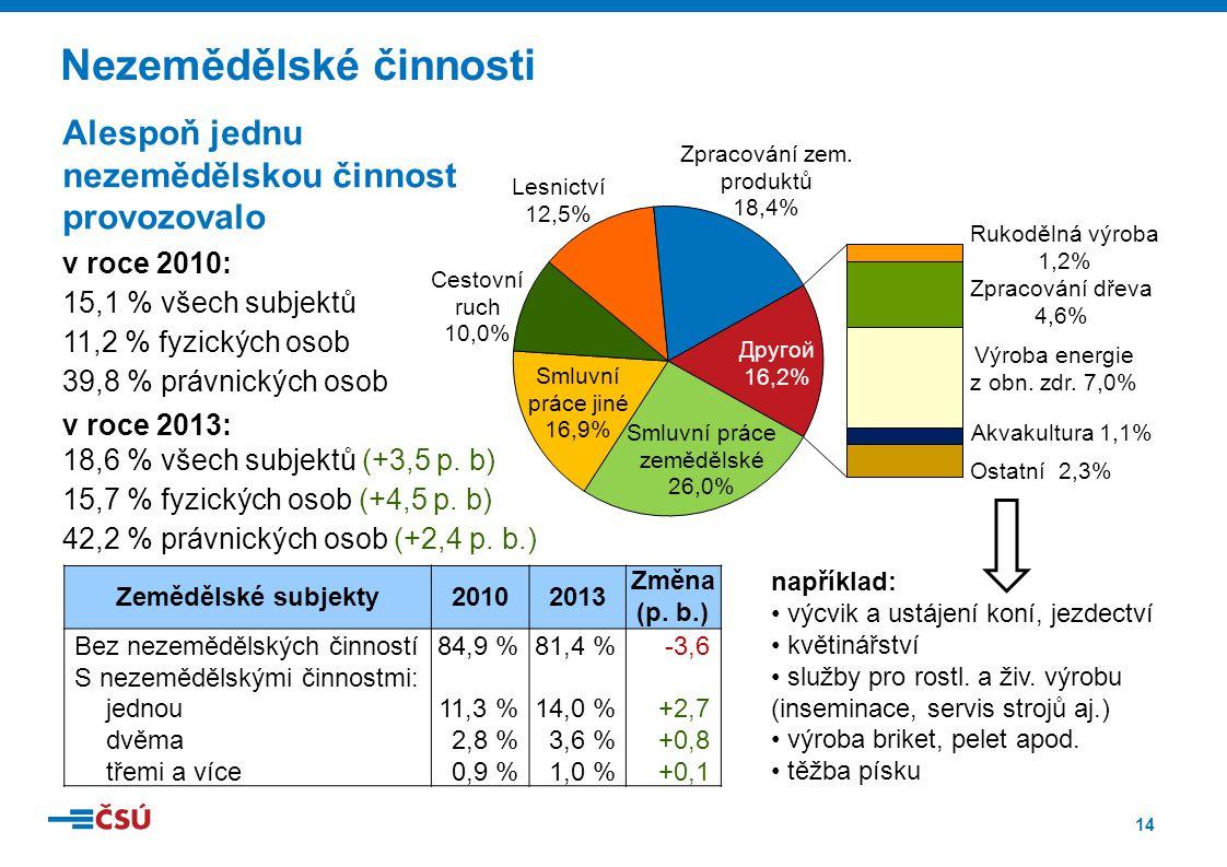 14 Nezemědělské činnosti Zemědělské subjekty20102013 Změna (p. b.) Bez nezemědělských činností84,9 %81,4 %-3,6 S nezemědělskými činnostmi: jednou11,3