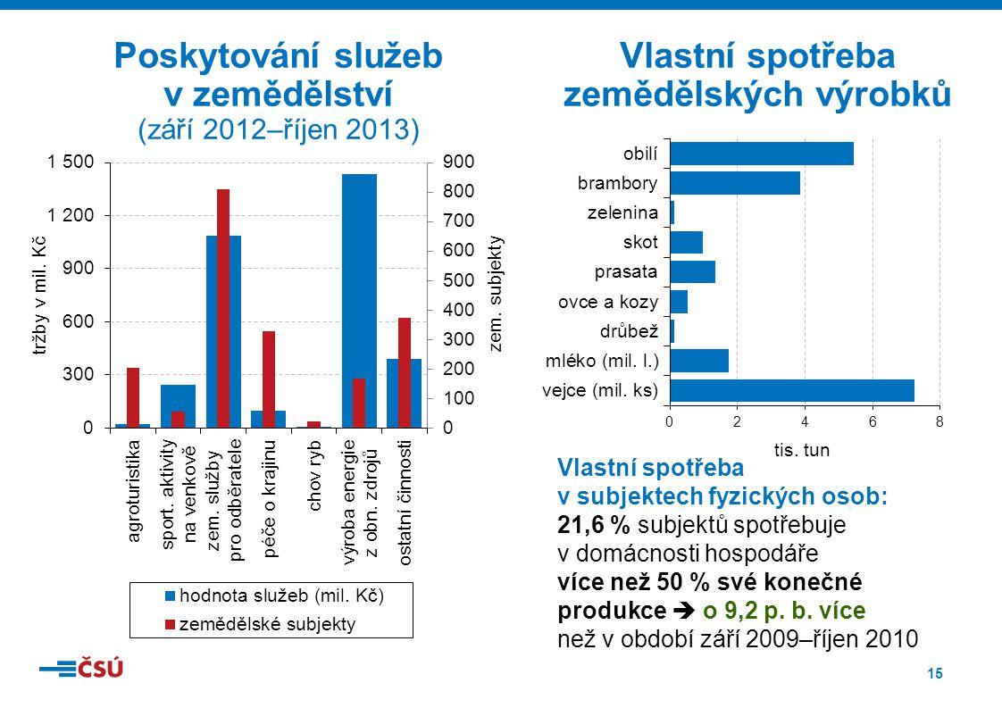 15 Poskytování služeb v zemědělství (září 2012–říjen 2013) Vlastní spotřeba zemědělských výrobků Vlastní spotřeba v subjektech fyzických osob: 21,6 %