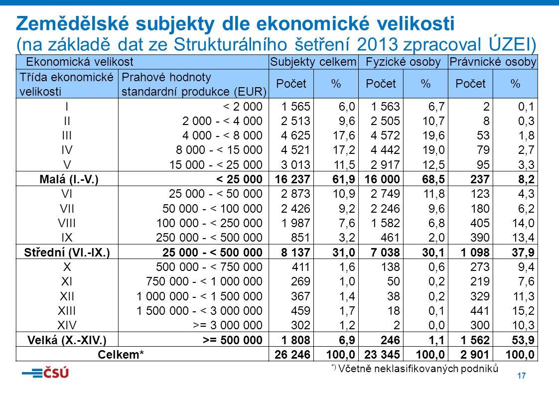 17 Zemědělské subjekty dle ekonomické velikosti (na základě dat ze Strukturálního šetření 2013 zpracoval ÚZEI) *) Včetně neklasifikovaných podniků Ekonomická velikostSubjekty celkemFyzické osobyPrávnické osoby Třída ekonomické velikosti Prahové hodnoty standardní produkce (EUR) Počet% % % I< 2 0001 5656,01 5636,720,1 II2 000 - < 4 0002 5139,62 50510,780,3 III4 000 - < 8 0004 62517,64 57219,6531,8 IV8 000 - < 15 0004 52117,24 44219,0792,7 V15 000 - < 25 0003 01311,52 91712,5953,3 Malá (I.-V.)< 25 00016 23761,916 00068,52378,2 VI25 000 - < 50 0002 87310,92 74911,81234,3 VII50 000 - < 100 0002 4269,22 2469,61806,2 VIII100 000 - < 250 0001 9877,61 5826,840514,0 IX250 000 - < 500 0008513,24612,039013,4 Střední (VI.-IX.)25 000 - < 500 0008 13731,07 03830,11 09837,9 X500 000 - < 750 0004111,61380,62739,4 XI750 000 - < 1 000 0002691,0500,22197,6 XII1 000 000 - < 1 500 0003671,4380,232911,3 XIII1 500 000 - < 3 000 0004591,7180,144115,2 XIV>= 3 000 0003021,220,030010,3 Velká (X.-XIV.)>= 500 0001 8086,92461,11 56253,9 Celkem*26 246100,023 345100,02 901100,0
