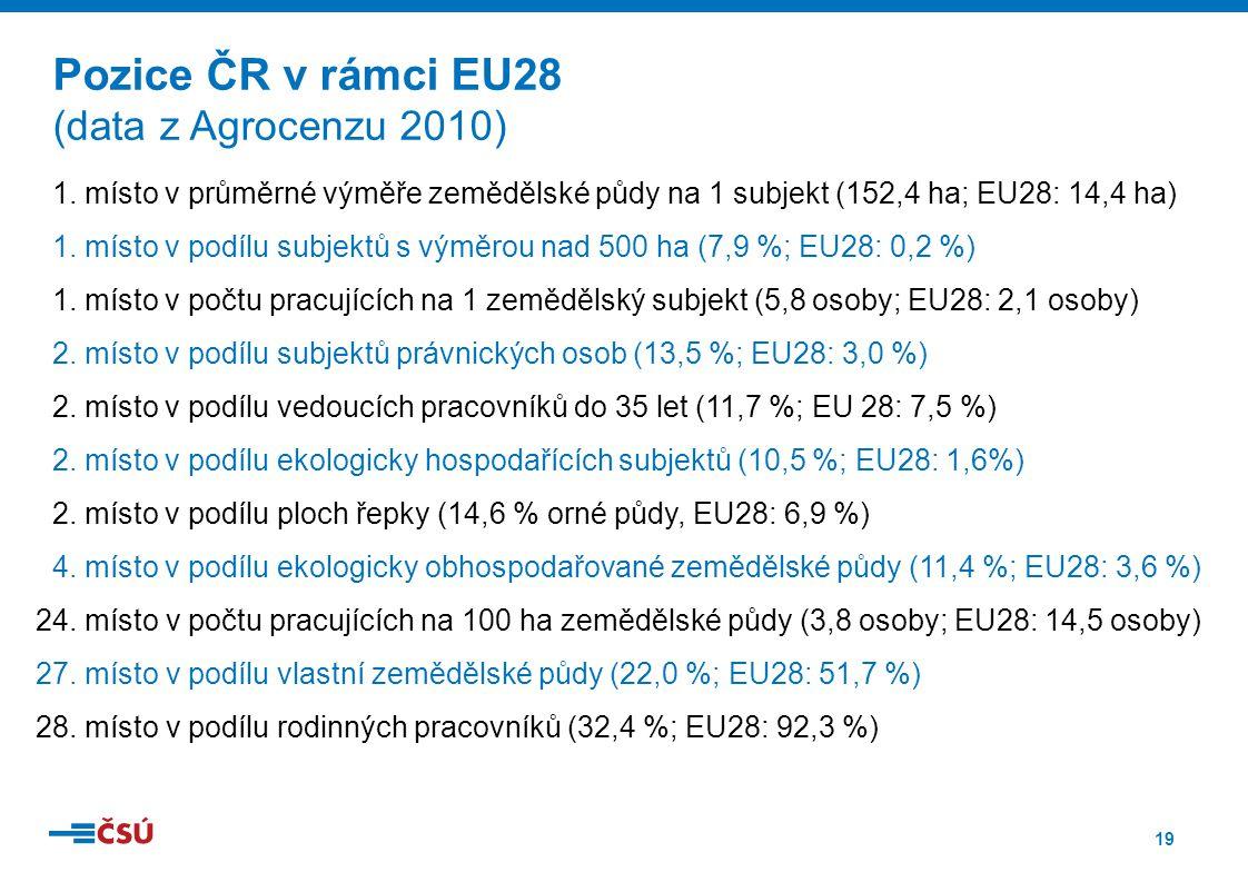 19 Pozice ČR v rámci EU28 (data z Agrocenzu 2010) 1. místo v průměrné výměře zemědělské půdy na 1 subjekt (152,4 ha; EU28: 14,4 ha) 1. místo v podílu