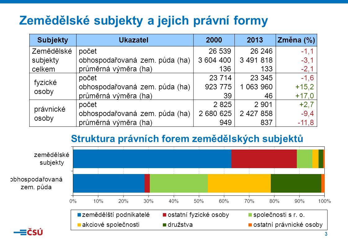 3 Zemědělské subjekty a jejich právní formy Struktura právních forem zemědělských subjektů SubjektyUkazatel 20002013Změna (%) Zemědělské subjekty celkem počet26 53926 246-1,1 obhospodařovaná zem.