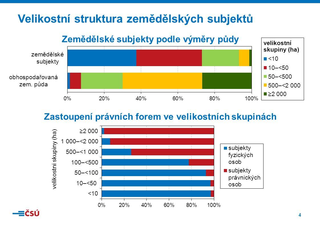 4 Velikostní struktura zemědělských subjektů Zastoupení právních forem ve velikostních skupinách Zemědělské subjekty podle výměry půdy