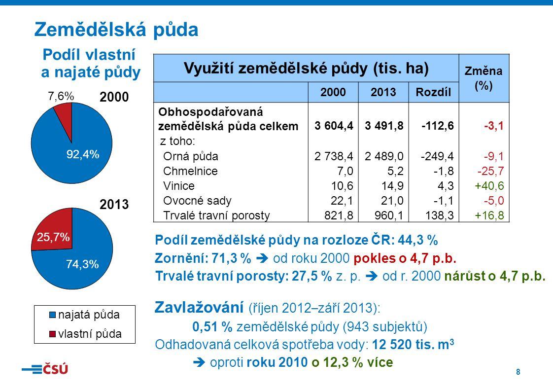 8 Zemědělská půda Podíl vlastní a najaté půdy Zavlažování (říjen 2012 – září 2013): 0,51 % zemědělské půdy (943 subjektů) Odhadovaná celková spotřeba vody: 12 520 tis.