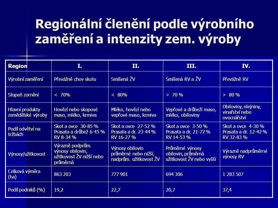Regionální členění podle výrobního zaměření a intenzity zem.