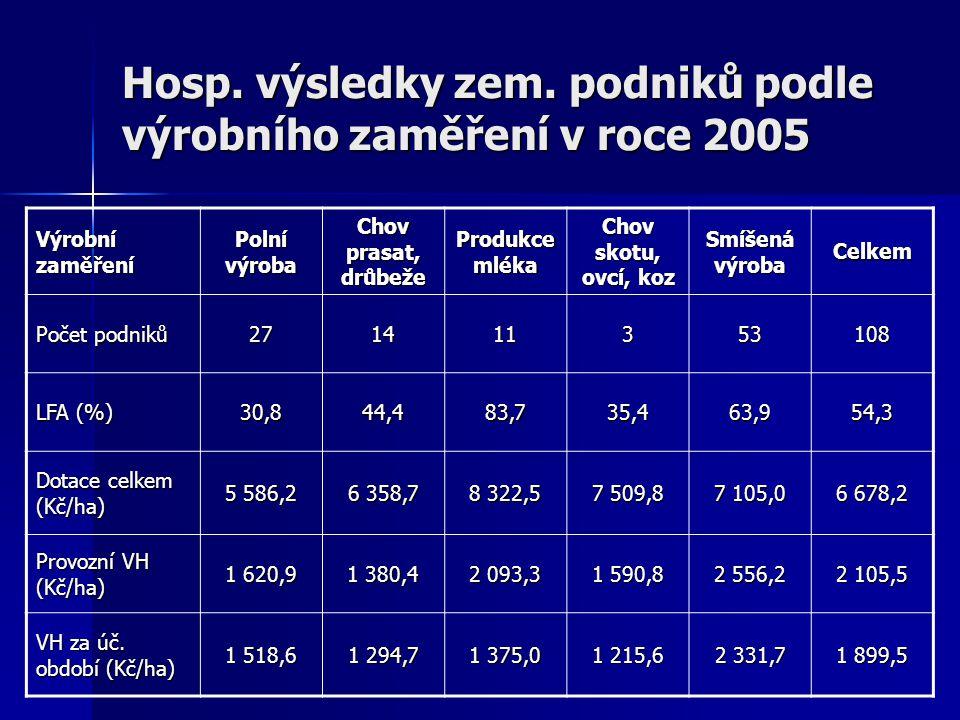 Rozdíly dotací v roce 2005 podle typu výrobního zaměření Dotace (Kč/ha) Polní výroba Chov prasat, drůbeže Produkce mléka Chov skotu, ovcí, koz Smíšená výroba Polní výroba 5586773273719241519 Chov prasat, drůbeže -773635919641151746 Produkce mléka -2737-19648323-813-1218 Chov skotu, ovcí, koz -1924-11518137510-405 Smíšená výroba -1519-74612184057105