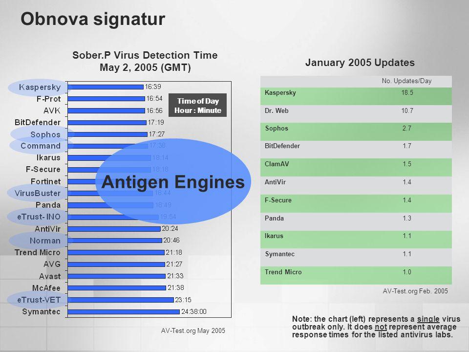 Obnova signatur Sober.P Virus Detection Time May 2, 2005 (GMT) No.