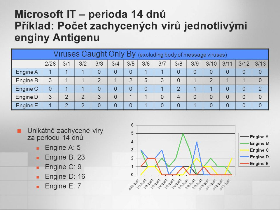 Microsoft IT – perioda 14 dnů Příklad: Počet zachycených virů jednotlivými enginy Antigenu Viruses Caught Only By (excluding body of message viruses) 2/283/13/23/33/43/53/63/73/83/93/103/113/123/13 Engine A11100011000000 Engine B31121253012110 Engine C01100001211002 Engine D32230110400000 Engine E12200010010000 Unikátně zachycené viry za periodu 14 dnů Engine A: 5 Engine B: 23 Engine C: 9 Engine D: 16 Engine E: 7