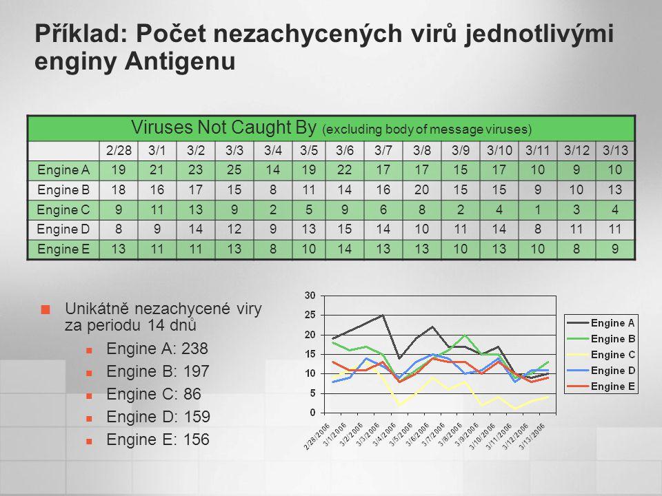 Příklad: Počet nezachycených virů jednotlivými enginy Antigenu Viruses Not Caught By (excluding body of message viruses) 2/283/13/23/33/43/53/63/73/83/93/103/113/123/13 Engine A1921232514192217 1517109 Engine B1816171581114162015 91013 Engine C9111392596824134 Engine D8914129131514101114811 Engine E1311 138101413 10131089 Unikátně nezachycené viry za periodu 14 dnů Engine A: 238 Engine B: 197 Engine C: 86 Engine D: 159 Engine E: 156