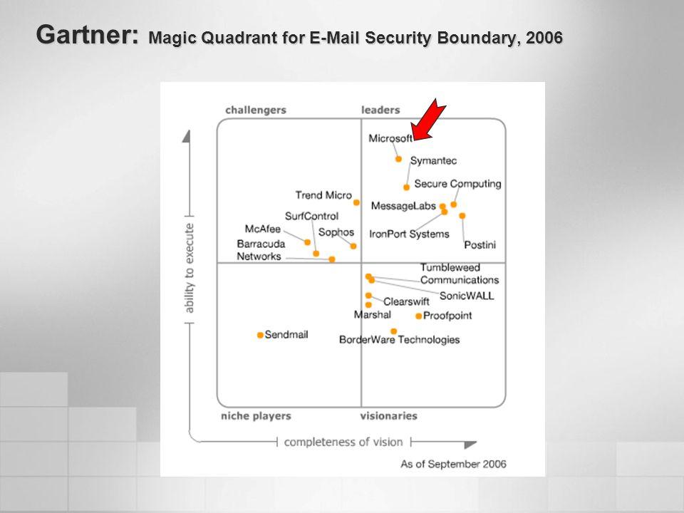 Gartner: Magic Quadrant for E-Mail Security Boundary, 2006 Source: Gartner (September 2006)