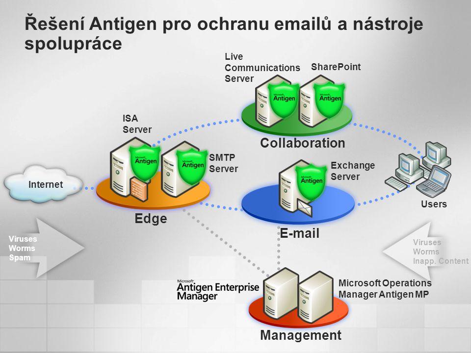 Viruses Worms Spam Live Communications Server Users Internet SMTP Server ISA Server SharePoint Exchange Server Edge E-mail Collaboration Řešení Antigen pro ochranu emailů a nástroje spolupráce Viruses Worms Inapp.