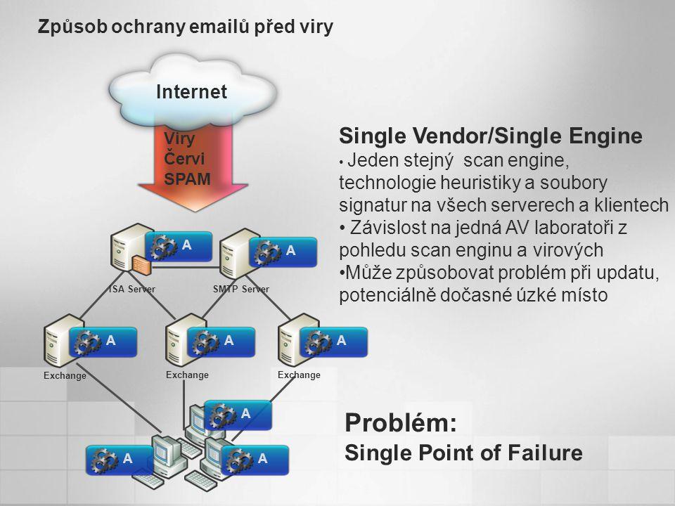 Problém: Single Point of Failure Exchange Viry Červi SPAM Způsob ochrany emailů před viry ISA ServerSMTP Server Internet Single Vendor/Single Engine Jeden stejný scan engine, technologie heuristiky a soubory signatur na všech serverech a klientech Závislost na jedná AV laboratoři z pohledu scan enginu a virových Může způsobovat problém při updatu, potenciálně dočasné úzké místo AAAAAAAA