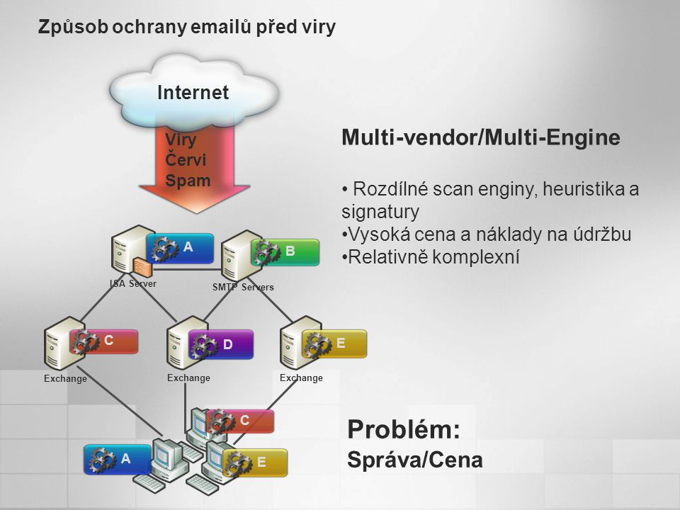 Viry Červi Spam Způsob ochrany emailů před viry Internet Multi-vendor/Multi-Engine Rozdílné scan enginy, heuristika a signatury Vysoká cena a náklady na údržbu Relativně komplexní Problém: Správa/Cena Exchange ISA Server SMTP Servers A B C D EAE C