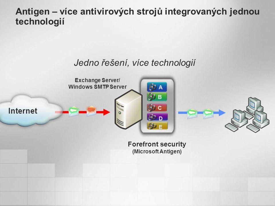 Antigen – více antivirových strojů integrovaných jednou technologií Internet Exchange Server/ Windows SMTP Server Jedno řešení, více technologií A B C D E Forefront security (Microsoft Antigen)