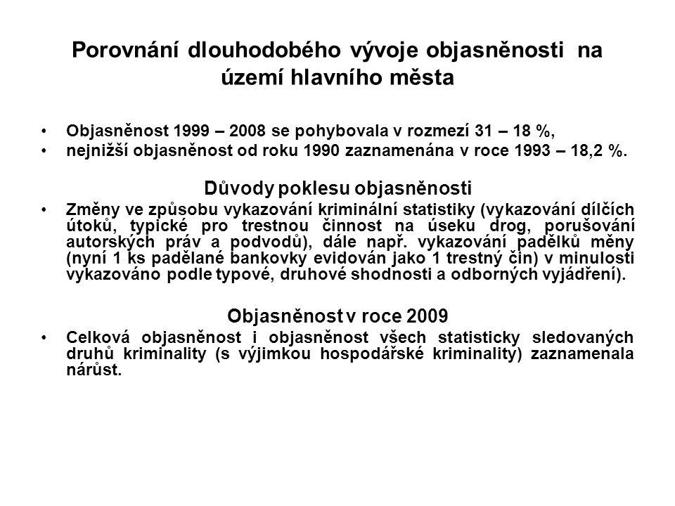 Porovnání dlouhodobého vývoje objasněnosti na území hlavního města Objasněnost 1999 – 2008 se pohybovala v rozmezí 31 – 18 %, nejnižší objasněnost od roku 1990 zaznamenána v roce 1993 – 18,2 %.
