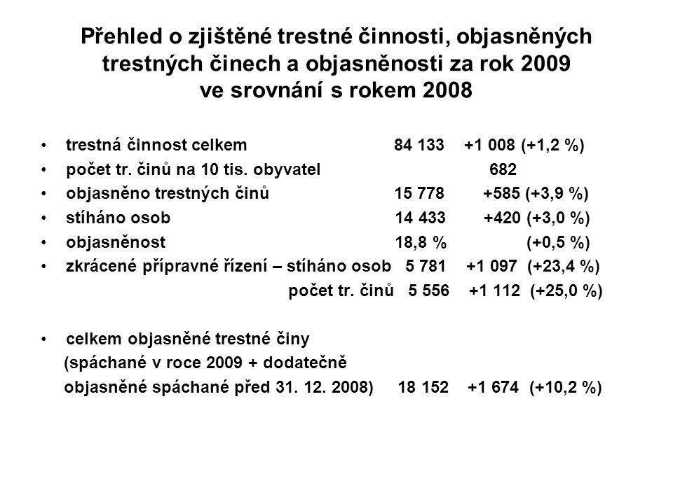 Přehled o zjištěné trestné činnosti, objasněných trestných činech a objasněnosti za rok 2009 ve srovnání s rokem 2008 trestná činnost celkem 84 133 +1 008 (+1,2 %) počet tr.
