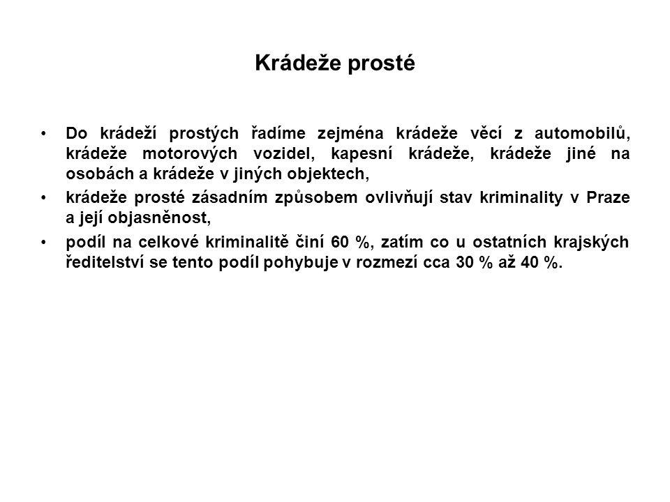 Krádeže prosté Do krádeží prostých řadíme zejména krádeže věcí z automobilů, krádeže motorových vozidel, kapesní krádeže, krádeže jiné na osobách a krádeže v jiných objektech, krádeže prosté zásadním způsobem ovlivňují stav kriminality v Praze a její objasněnost, podíl na celkové kriminalitě činí 60 %, zatím co u ostatních krajských ředitelství se tento podíl pohybuje v rozmezí cca 30 % až 40 %.