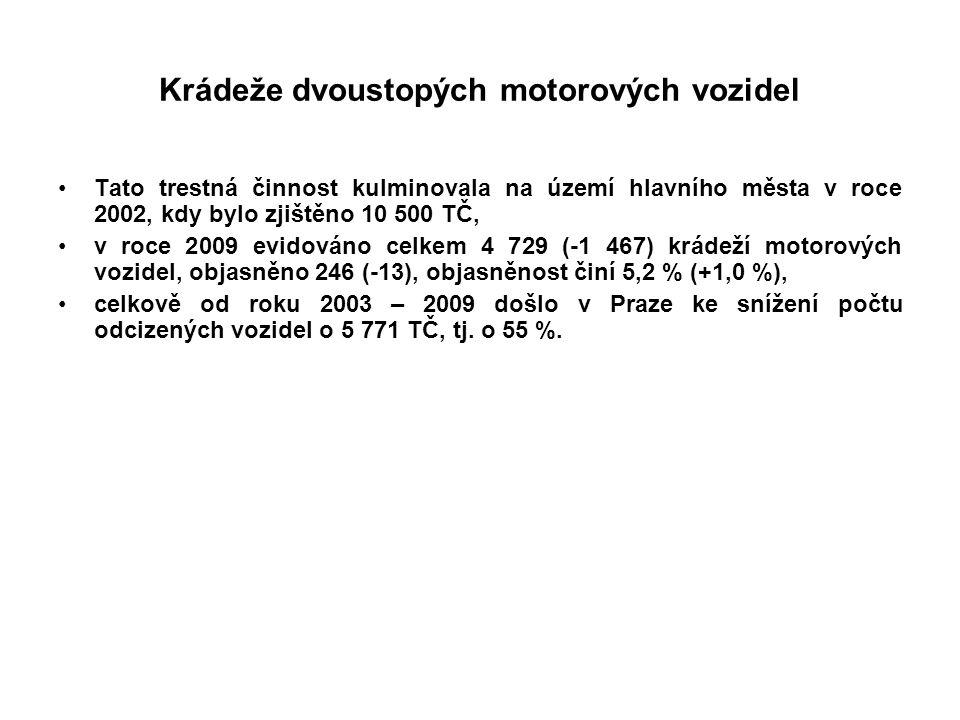 Krádeže dvoustopých motorových vozidel Tato trestná činnost kulminovala na území hlavního města v roce 2002, kdy bylo zjištěno 10 500 TČ, v roce 2009 evidováno celkem 4 729 (-1 467) krádeží motorových vozidel, objasněno 246 (-13), objasněnost činí 5,2 % (+1,0 %), celkově od roku 2003 – 2009 došlo v Praze ke snížení počtu odcizených vozidel o 5 771 TČ, tj.