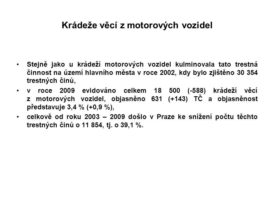 Krádeže věcí z motorových vozidel Stejně jako u krádeží motorových vozidel kulminovala tato trestná činnost na území hlavního města v roce 2002, kdy bylo zjištěno 30 354 trestných činů, v roce 2009 evidováno celkem 18 500 (-588) krádeží věcí z motorových vozidel, objasněno 631 (+143) TČ a objasněnost představuje 3,4 % (+0,9 %), celkově od roku 2003 – 2009 došlo v Praze ke snížení počtu těchto trestných činů o 11 854, tj.