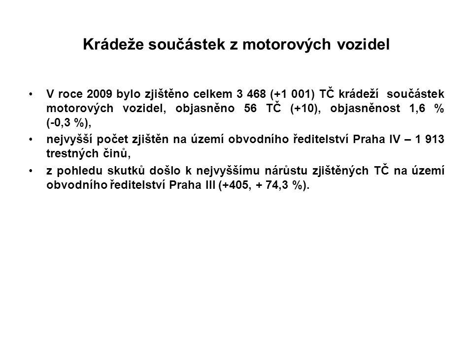 Krádeže součástek z motorových vozidel V roce 2009 bylo zjištěno celkem 3 468 (+1 001) TČ krádeží součástek motorových vozidel, objasněno 56 TČ (+10), objasněnost 1,6 % (-0,3 %), nejvyšší počet zjištěn na území obvodního ředitelství Praha IV – 1 913 trestných činů, z pohledu skutků došlo k nejvyššímu nárůstu zjištěných TČ na území obvodního ředitelství Praha III (+405, + 74,3 %).