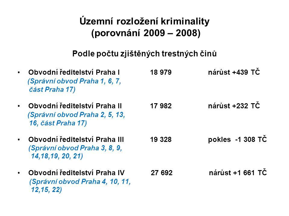 Územní rozložení kriminality (porovnání 2009 – 2008) Podle počtu zjištěných trestných činů Obvodní ředitelství Praha I 18 979 nárůst +439 TČ (Správní obvod Praha 1, 6, 7, část Praha 17) Obvodní ředitelství Praha II 17 982 nárůst +232 TČ ( Správní obvod Praha 2, 5, 13, 16, část Praha 17) Obvodní ředitelství Praha III 19 328 pokles -1 308 TČ (Správní obvod Praha 3, 8, 9, 14,18,19, 20, 21) Obvodní ředitelství Praha IV 27 692 nárůst +1 661 TČ (Správní obvod Praha 4, 10, 11, 12,15, 22)