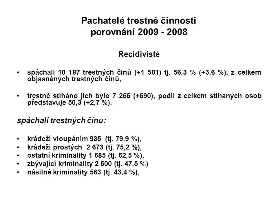 Pachatelé trestné činnosti porovnání 2009 - 2008 Recidivisté spáchali 10 187 trestných činů (+1 501) tj. 56,3 % (+3,6 %), z celkem objasněných trestný