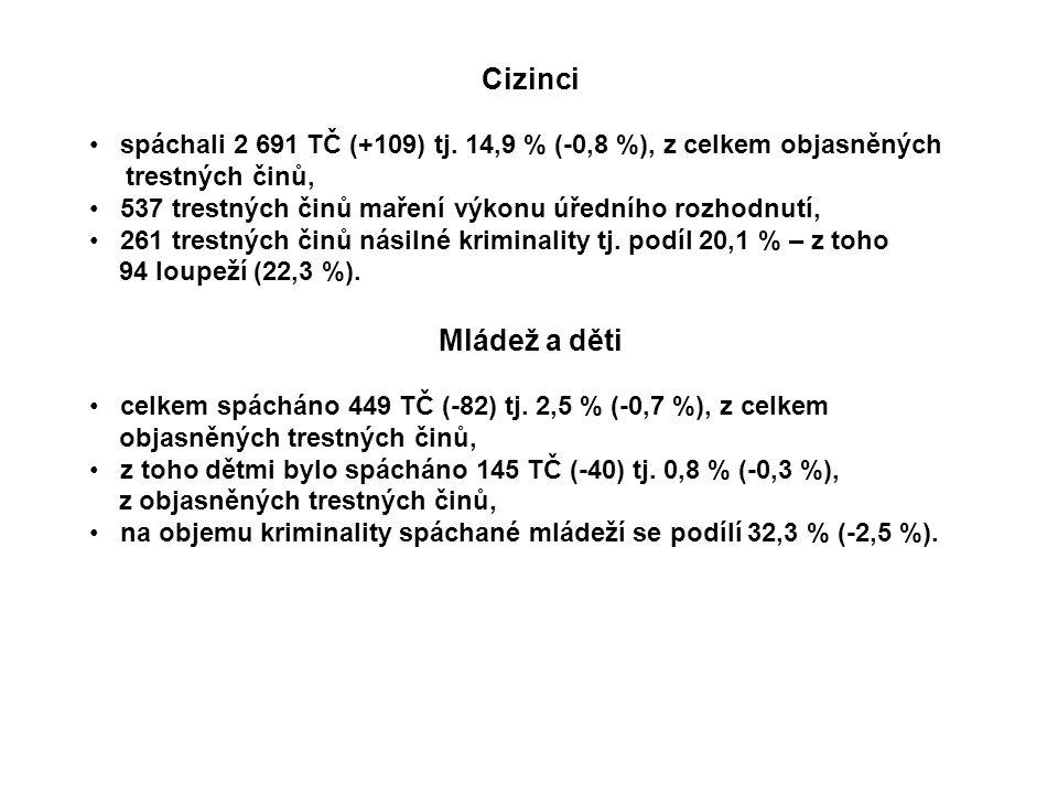 Cizinci spáchali 2 691 TČ (+109) tj. 14,9 % (-0,8 %), z celkem objasněných trestných činů, 537 trestných činů maření výkonu úředního rozhodnutí, 261 t