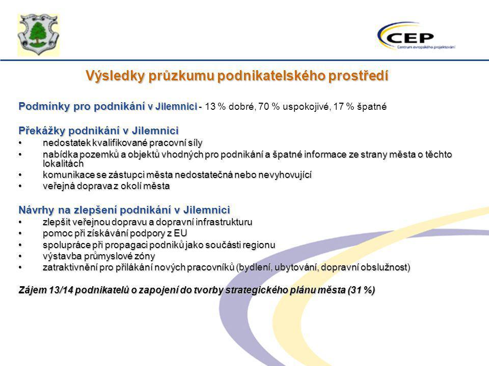 Výsledky průzkumu podnikatelského prostředí Podmínky pro podnikání v Jilemnici - Podmínky pro podnikání v Jilemnici - 13 % dobré, 70 % uspokojivé, 17