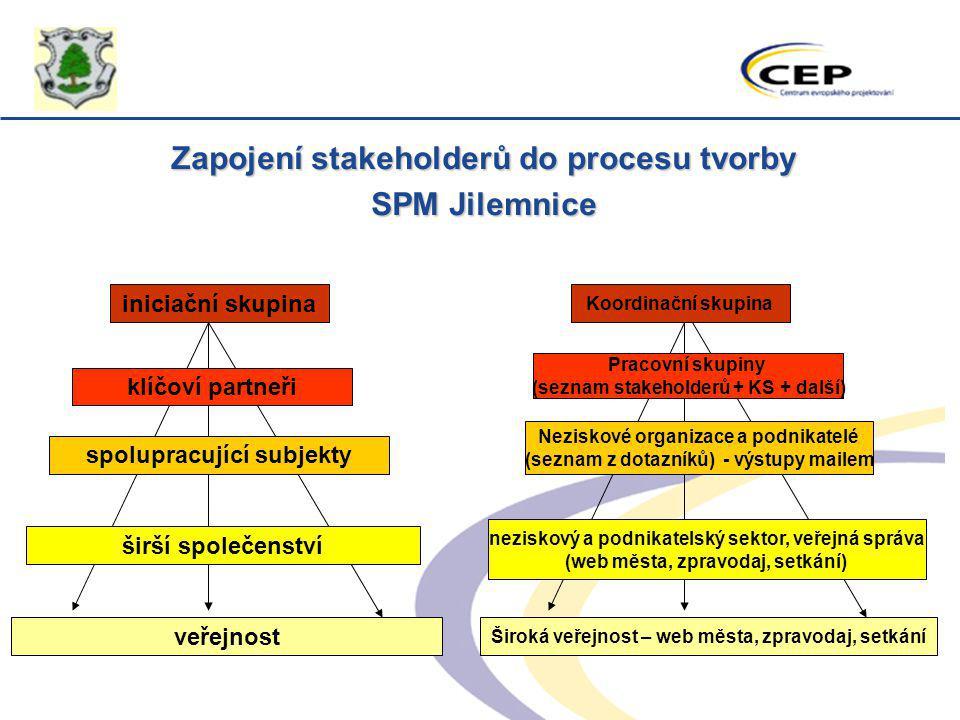 Zapojení stakeholderů do procesu tvorby SPM Jilemnice spolupracující subjekty širší společenství iniciační skupina klíčoví partneři veřejnost Široká v