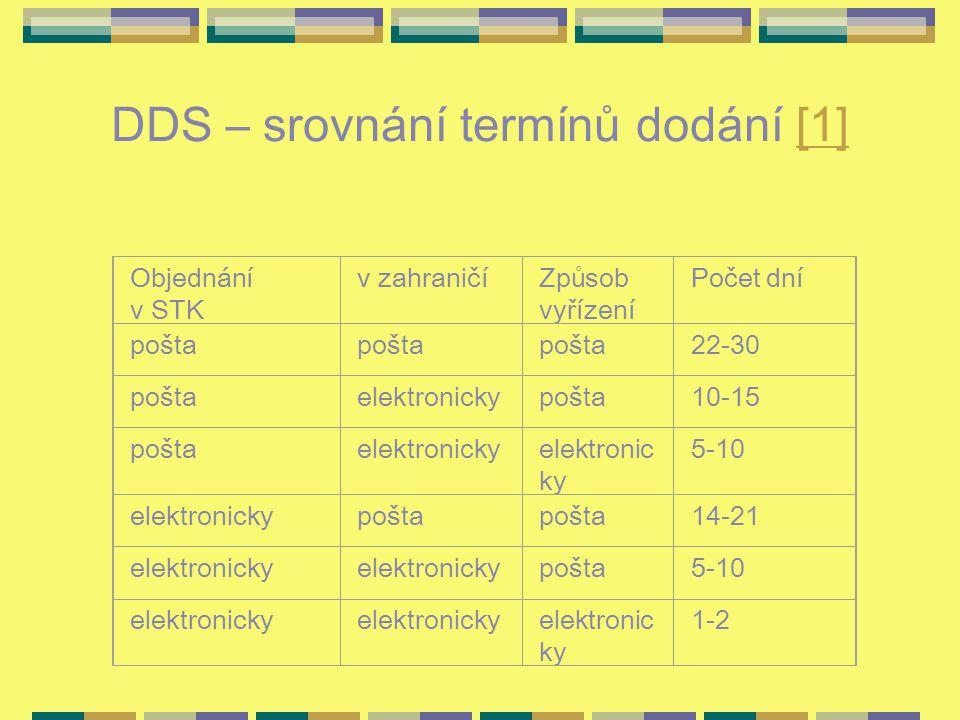 DDS – srovnání termínů dodání [1][1] Objednání v STK v zahraničíZpůsob vyřízení Počet dní pošta 22-30 poštaelektronickypošta10-15 poštaelektronicky 5-10 elektronickypošta 14-21 elektronicky pošta5-10 elektronicky 1-2
