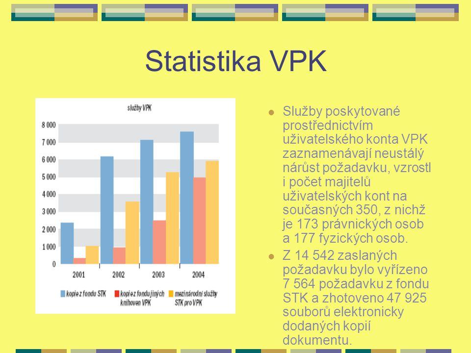 Statistika VPK Služby poskytované prostřednictvím uživatelského konta VPK zaznamenávají neustálý nárůst požadavku, vzrostl i počet majitelů uživatelských kont na současných 350, z nichž je 173 právnických osob a 177 fyzických osob.