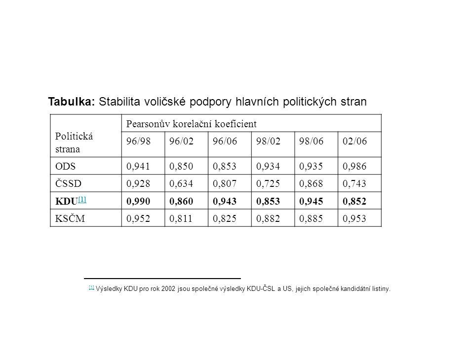Tabulka: Stabilita voličské podpory hlavních politických stran Politická strana Pearsonův korelační koeficient 96/9896/0296/0698/0298/0602/06 ODS0,9410,8500,8530,9340,9350,986 ČSSD0,9280,6340,8070,7250,8680,743 KDU [1] [1] 0,9900,8600,9430,8530,9450,852 KSČM0,9520,8110,8250,8820,8850,953 [1] [1] Výsledky KDU pro rok 2002 jsou společné výsledky KDU-ČSL a US, jejich společné kandidátní listiny.